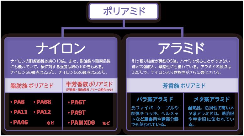ポリアミド系樹脂説明図(ナイロン・アラミド)