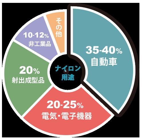 ナイロン用途のグラフ